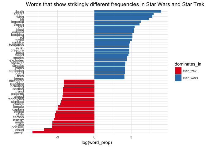 Star Wars Vs Star Trek Word Battle